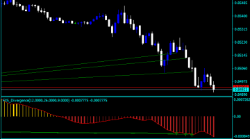 Forex All Averages MACD Indicator