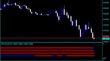 Forex Four Bars MACD Indicator