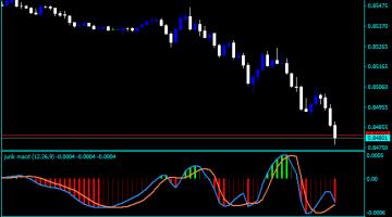 Forex Jurik MACD Indicator