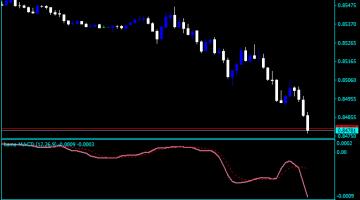Forex Kama MACD Indicator