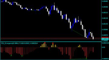 Forex MACD PPT Indicator