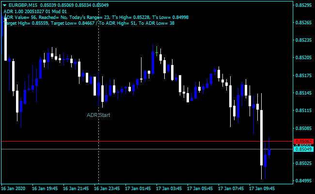 Forex ADR 3X Indicator