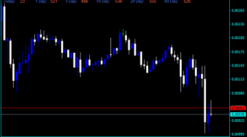Forex ADR High Low Indicator