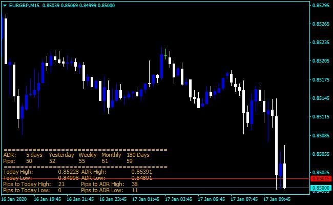 Forex ADR ICT Indicator