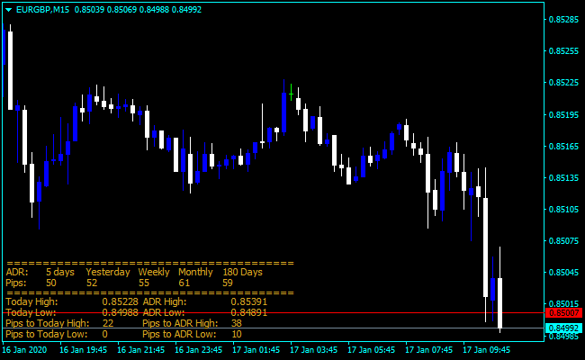 Forex ADR SR Indicator