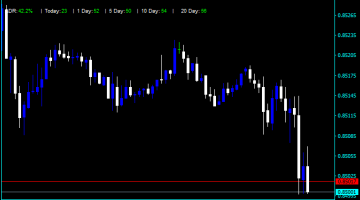 Forex ADR Table 2019 Indicator