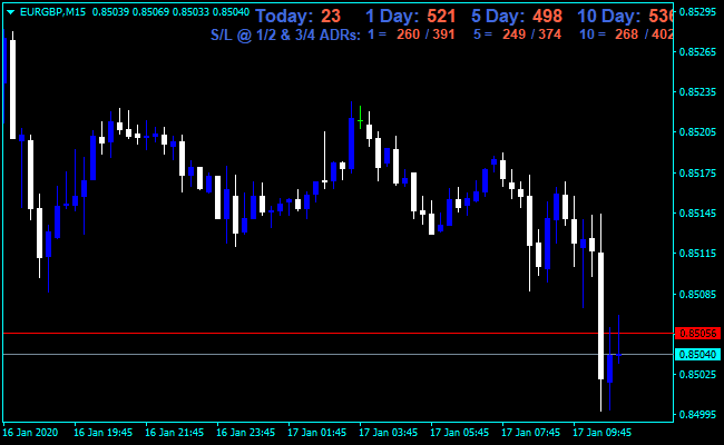 Forex ADR mt4 Dashboard Indicator
