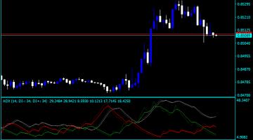 Forex ADX Basic Indicator