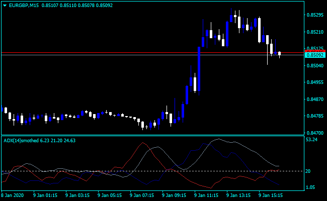 Forex ADX Indicator IQ Option