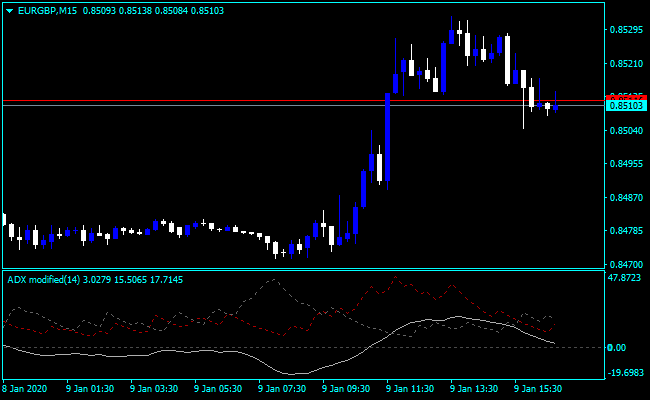 Forex ADX Modified Indicator
