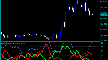 Forex ADX crossover screener Indicator