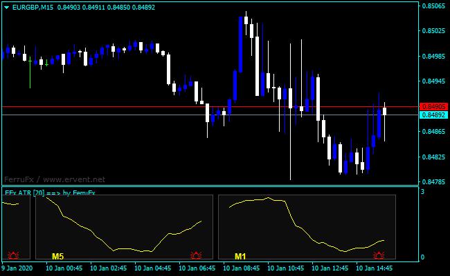 Forex ATR FerruFX Indicator