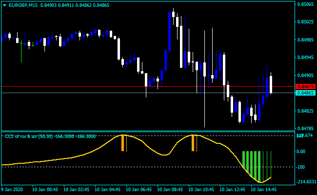 Forex ATR Free Indicator