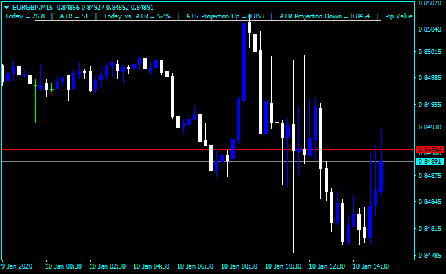 ATR Stops & Projections Forex Trading Strategy [] | Forex Online Trading