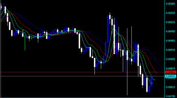 Forex Alligator Binary Options Indicator