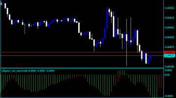 Forex Alligator Calculation Indicator