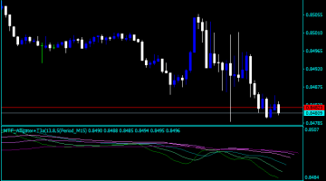 Forex Alligator Chaos Indicator