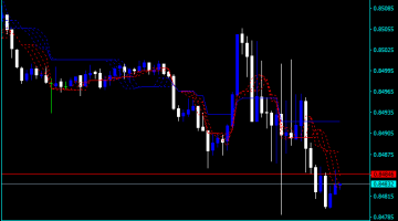 Forex Alligator Fractal Indicator