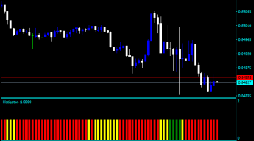 Forex Alligator Histogram Indicator