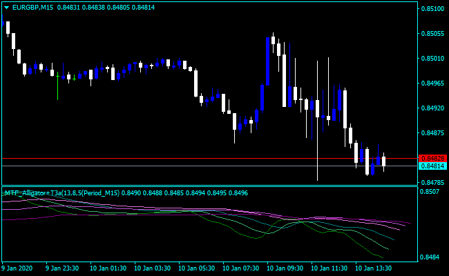 Forex Alligator Scalping Indicator