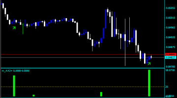 Forex Alligator Setting Lines Indicator