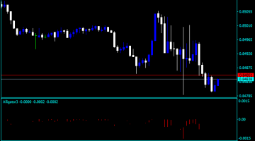 Forex Alligator Stock Charts Indicator