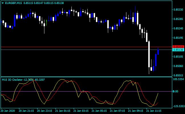 Forex Altredo Indicator