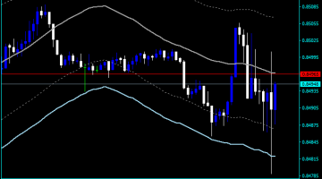Forex Bollinger Bands Day Trading Indicator