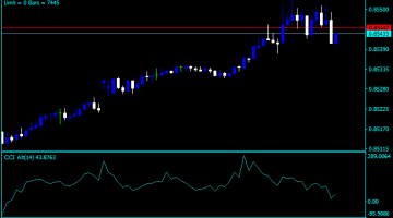Forex CCI Alternative Indicator
