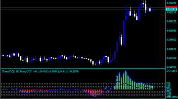 Forex CCI Email Alert Indicator