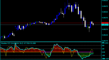 Forex CCI Woodies Indicator