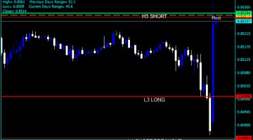 Forex Camarilla Buy Sell Indicator