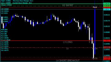 Forex Camarilla Signals Indicator