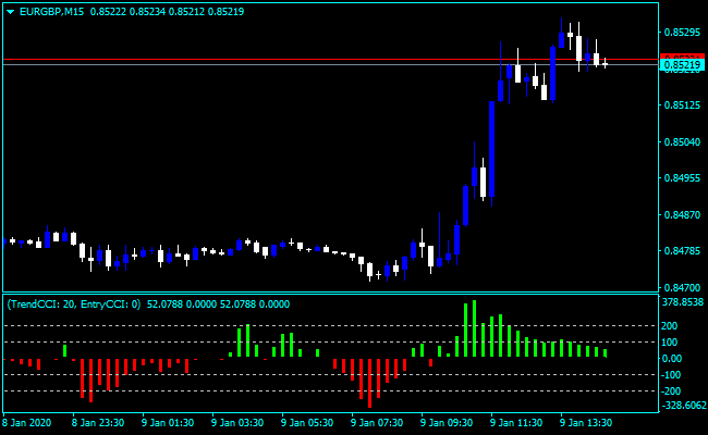 Forex Clives CCI Indicator
