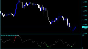 How to measure rsi range in forex