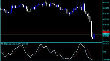 Forex Cumulative Delta Indicator
