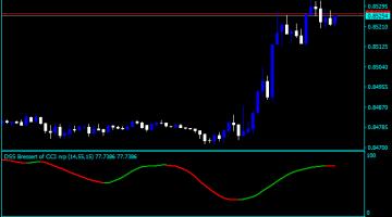 Forex DSS Bressert CCI Indicator