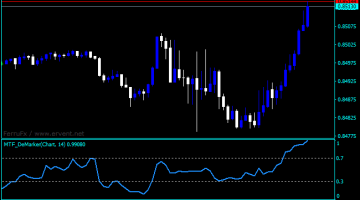 Forex Demarker MTF Indicator
