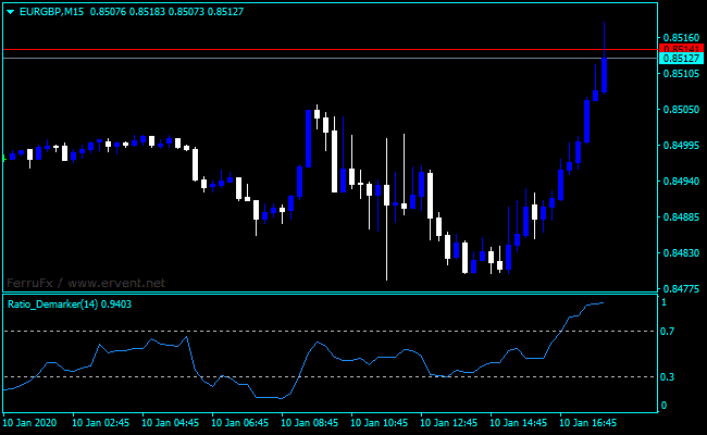 Forex Demarker Ratio Indicator