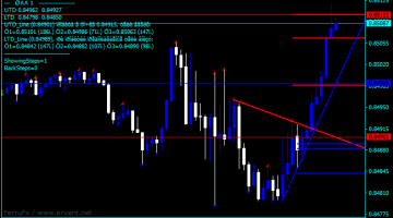 Forex Demarker Stock Charts Indicator