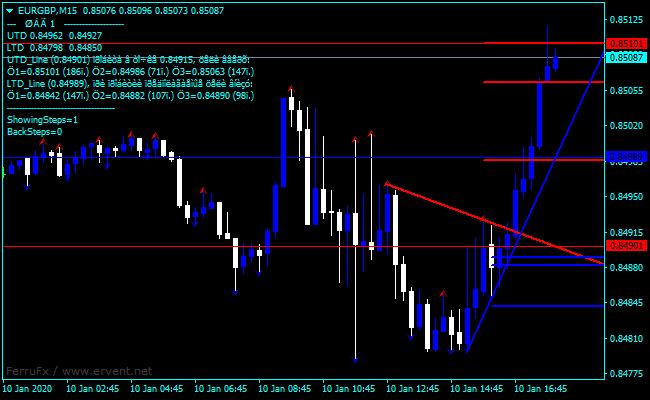 Forex Demarker Stock Charts Indicator
