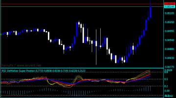Forex Demarker Tradingview Indicator