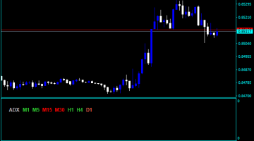 Forex Digital ADX Indicator