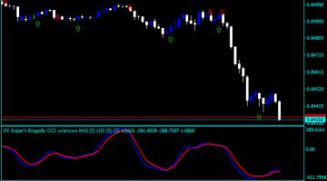 Forex Dolphin trader Indicator