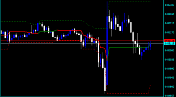 Forex Donchian Channel Backtest Indicator