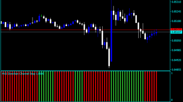 Forex Donchian Channel Histogram Indicator