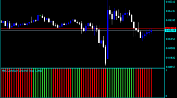 Forex Donchian Channel Intraday Indicator