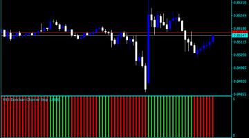 Forex Donchian Channel Renko Indicator