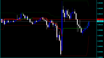 Forex Donchian Channel Signal Indicator