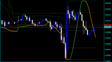 Forex Donchian Channel Stockcharts Indicator